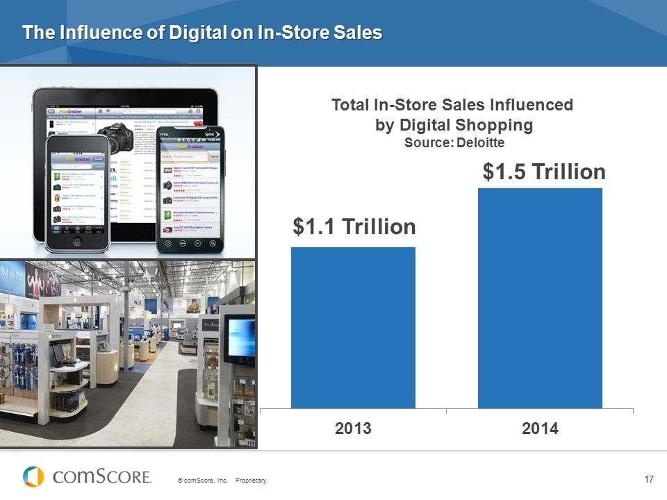 The Influence of Digital on In-Store Sales