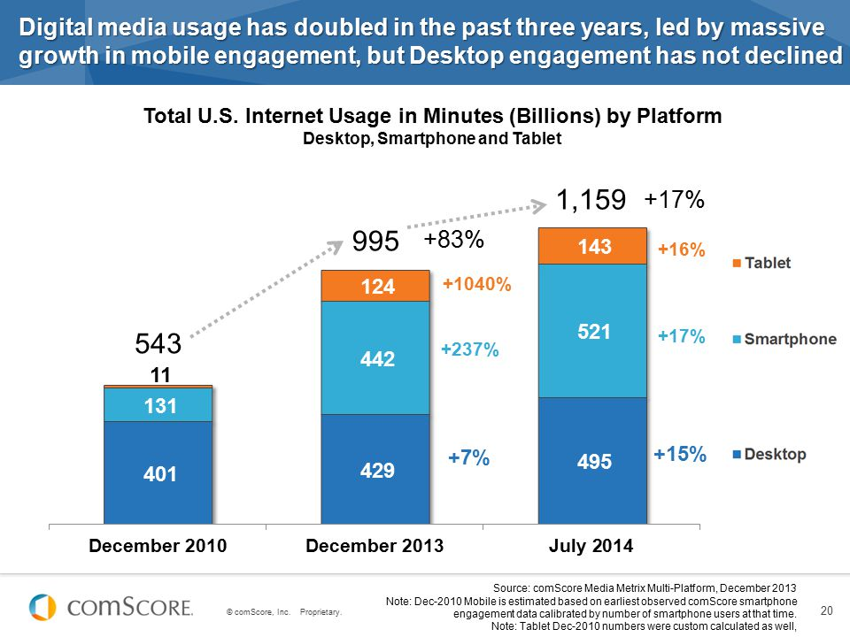Digital media usage has doubled in the past three years, led by massive growth in mobile engagement, but Desktop engagement has not declined