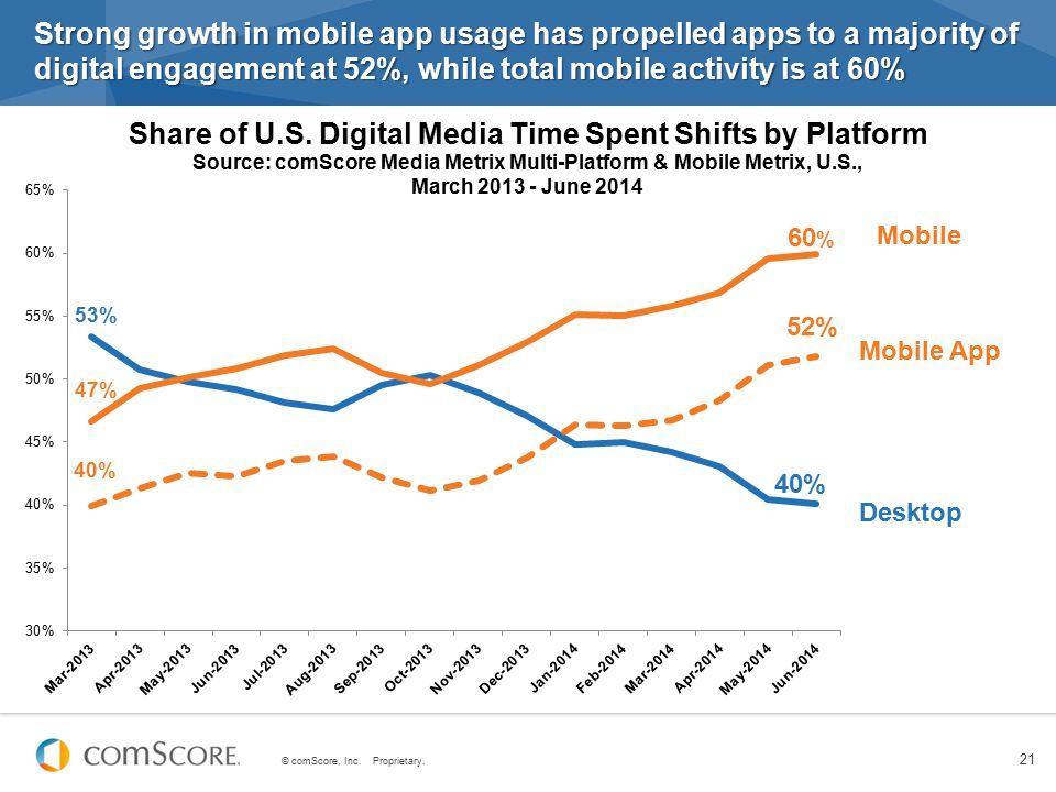 Strong growth in mobile app usage has propelled apps to a majority of digital engagement at 52%, while total mobile activity is at 60%
