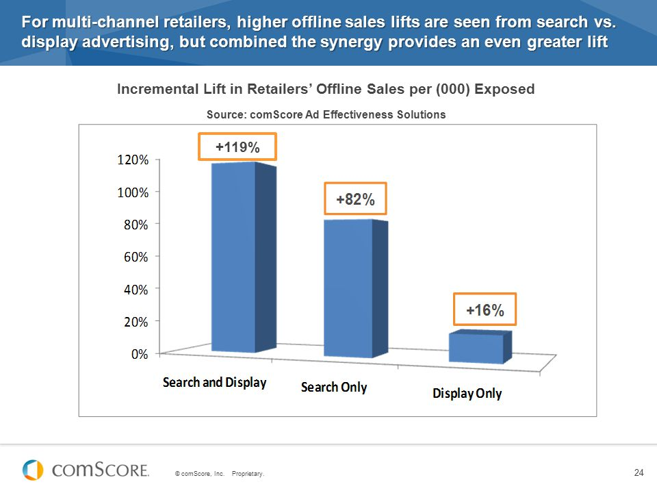 For multi-channel retailers, higher offline sales lifts are seen from search vs. display advertising, but combined the synergy provides an even greater lift