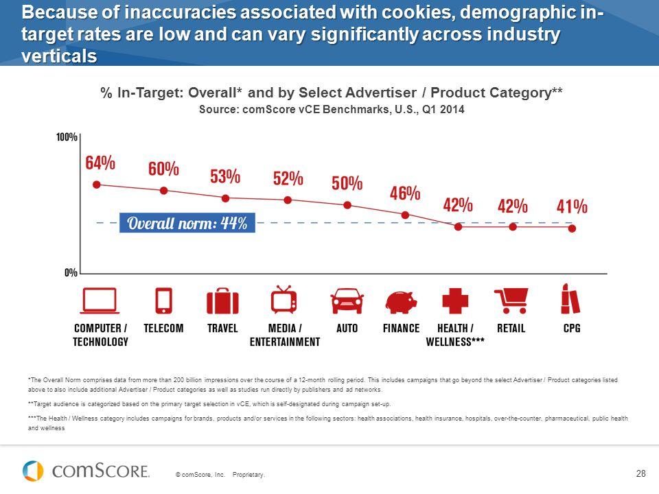 Because of inaccuracies associated with cookies, demographic in-target rates are low and can vary significantly across industry verticals