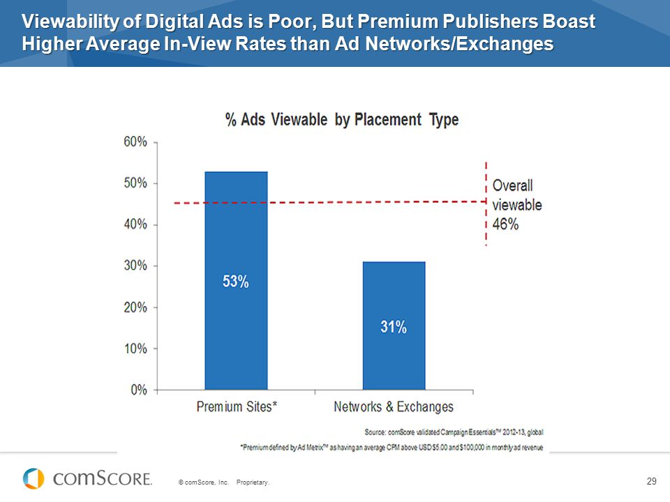 Viewability of Digital Ads is Poor, But Premium Publishers Boast Higher Average In-View Rates than Ad Networks/Exchanges