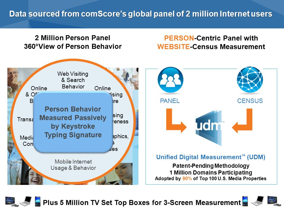 Data sourced from comScore's global panel of 2 million Internet users