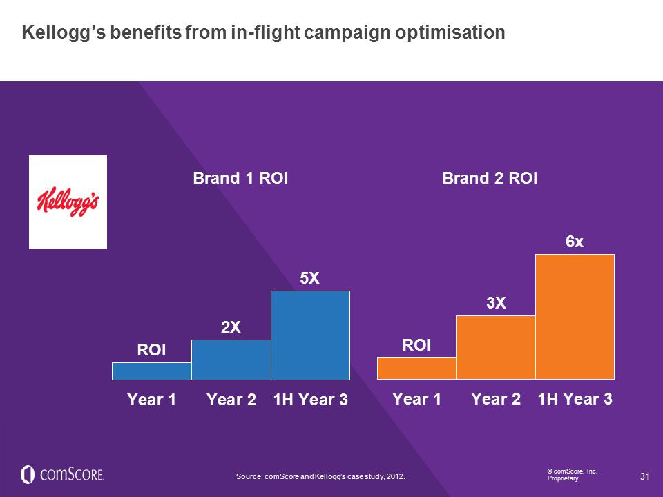 Kellogg's benefits from in-flight campaign optimisation