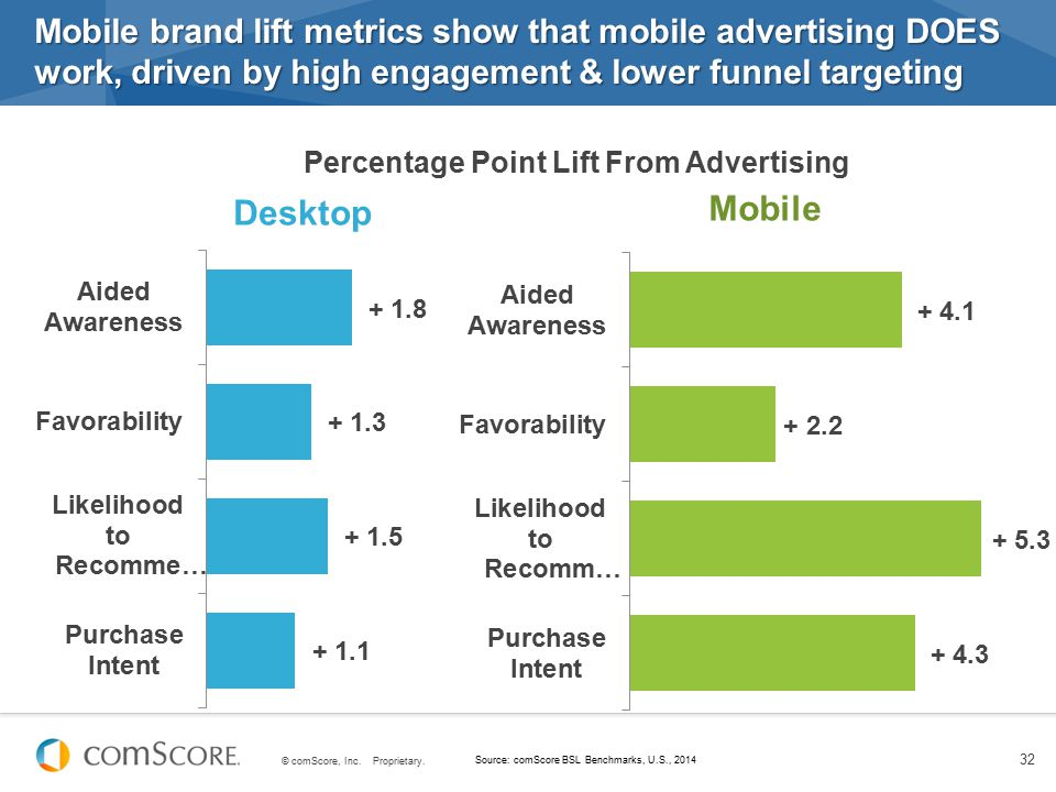 Mobile brand lift metrics show that mobile advertising DOES work, driven by high engagement & lower funnel targeting