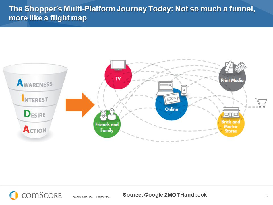 The Shopper's Multi-Platform Journey Today: Not so much a funnel, more like a flight map