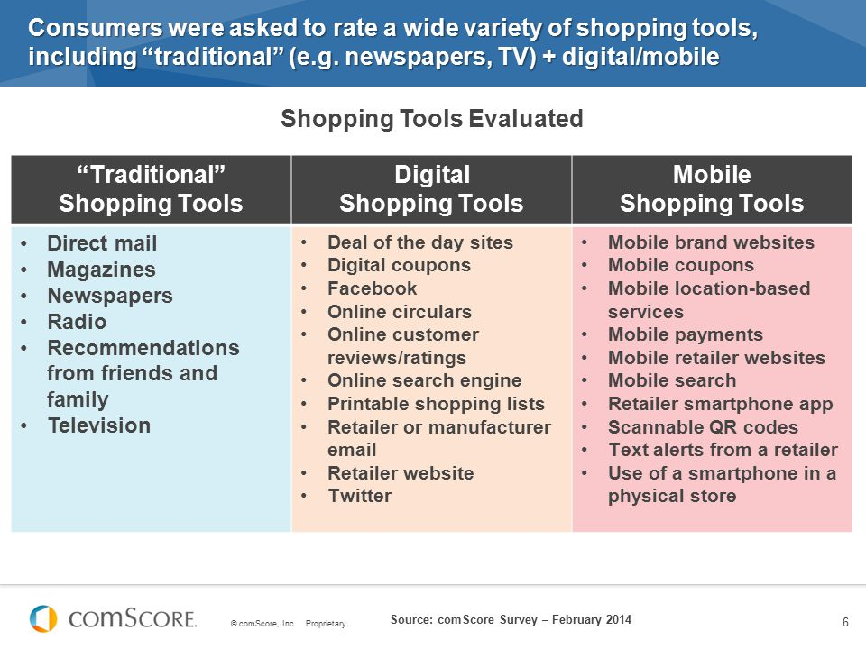 Shopping Tools Evaluated Traditional Shopping Tools