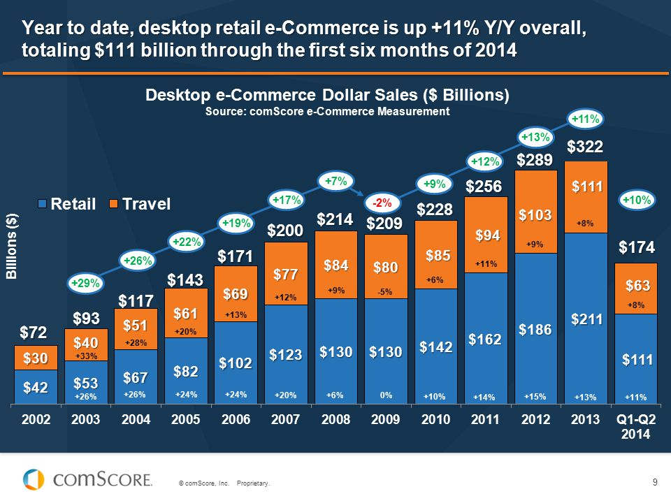 Year to date, desktop retail e-Commerce is up +11% Y/Y overall, totaling $111 billion through the first six months of 2014