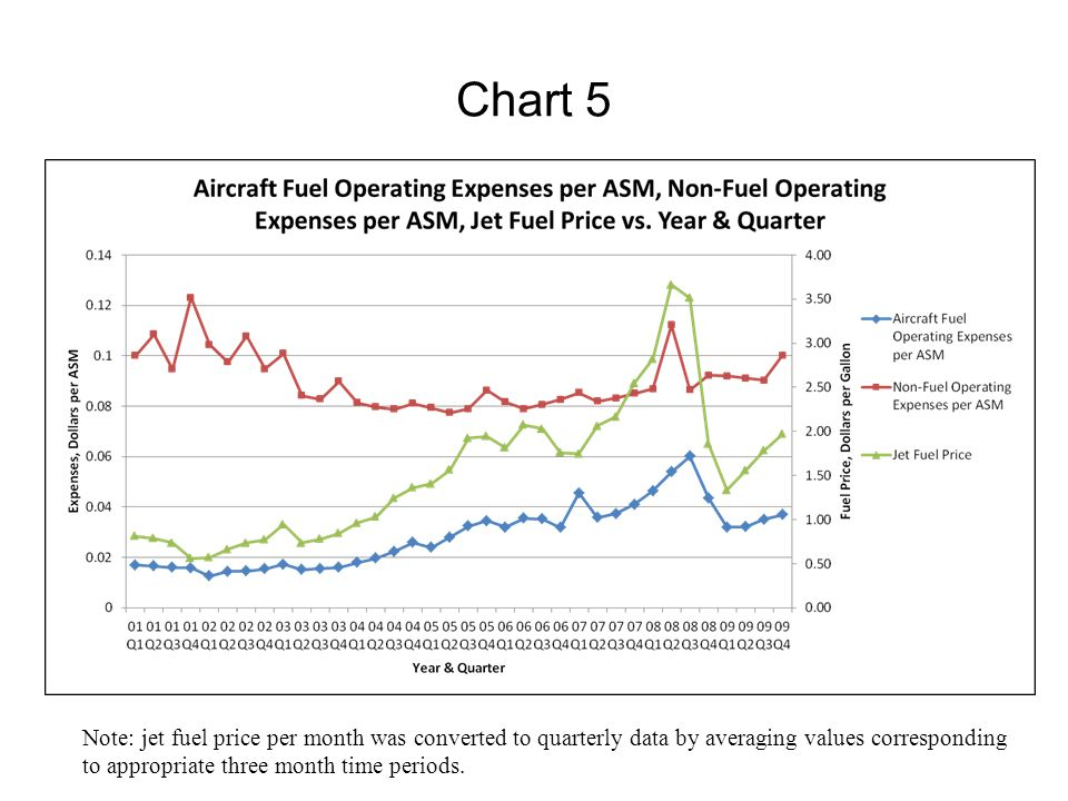 Chart 5 Note: jet fuel price per month was converted to quarterly data by averaging values corresponding.