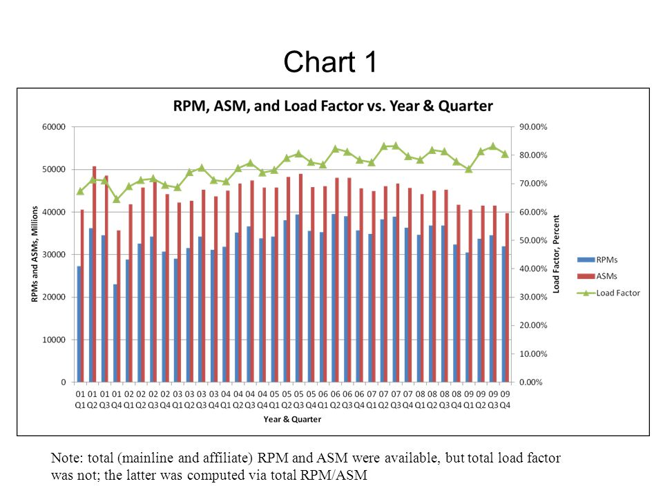 Chart 1 Note: total (mainline and affiliate) RPM and ASM were available, but total load factor.