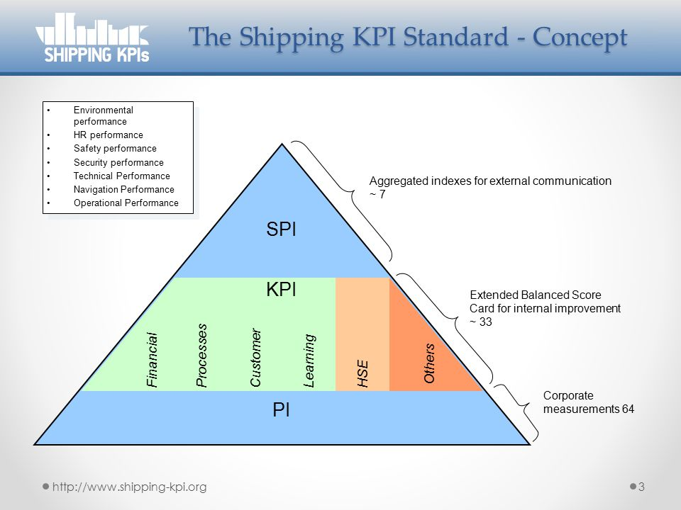 The Shipping KPI Standard - Concept