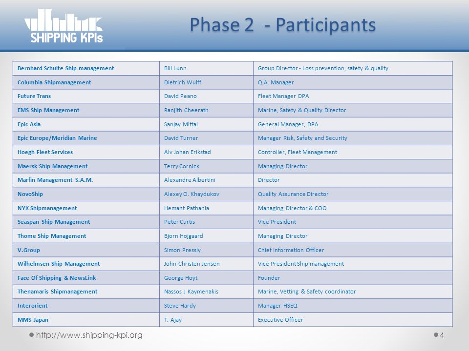 Phase 2 - Participants http://www.shipping-kpi.org