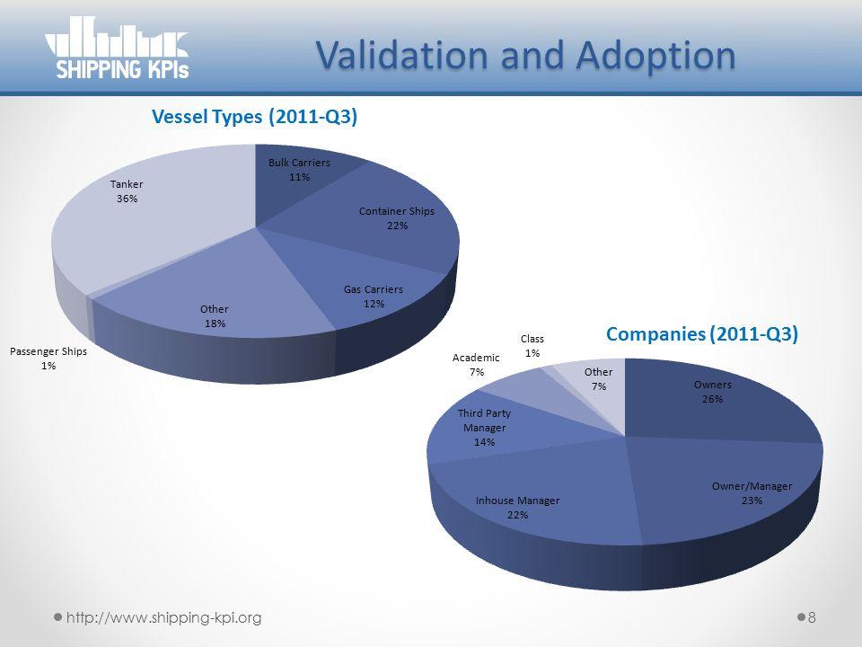 Validation and Adoption