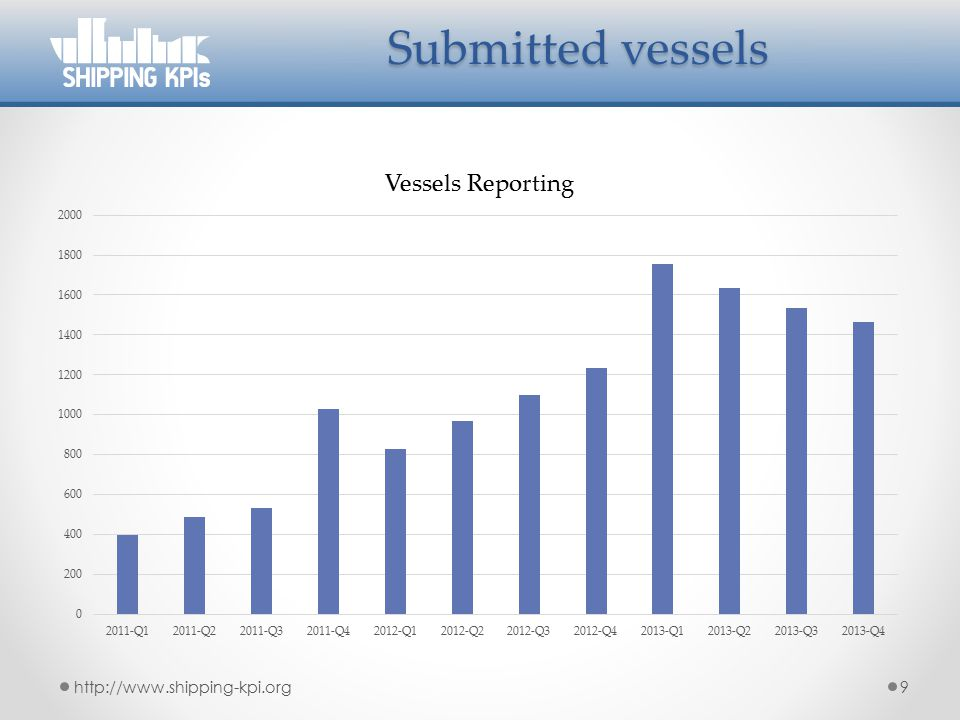 Submitted vessels http://www.shipping-kpi.org