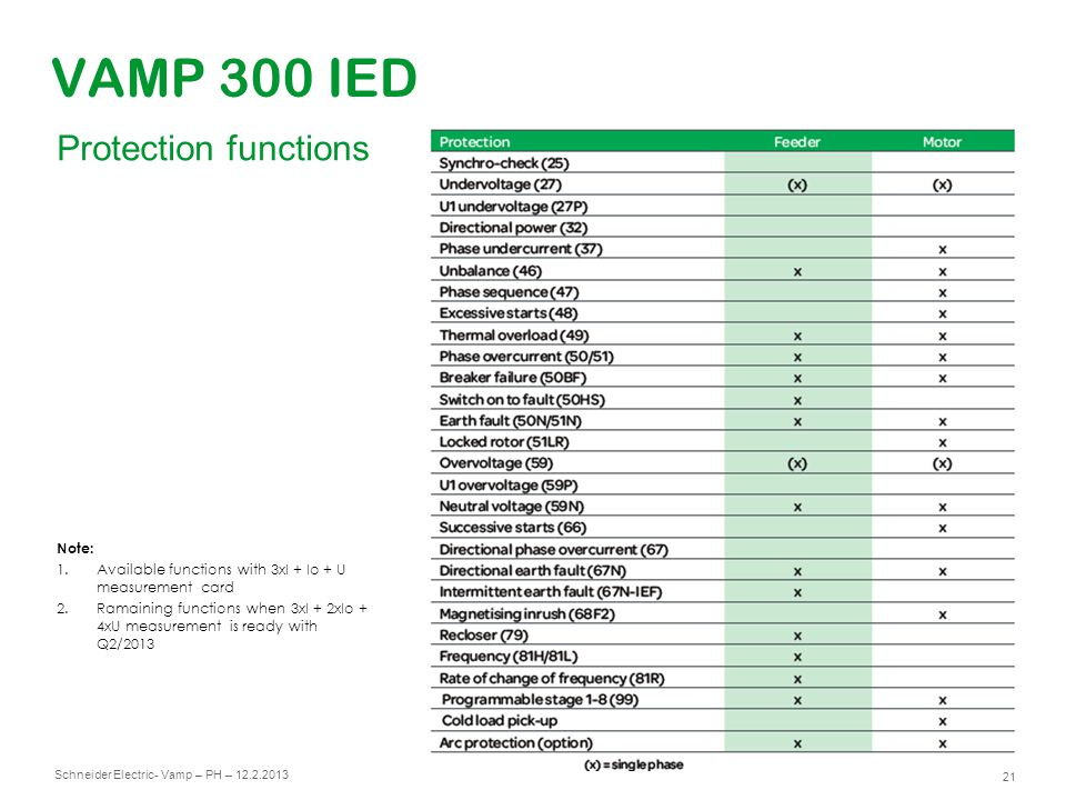 VAMP 300 IED Protection functions Note:
