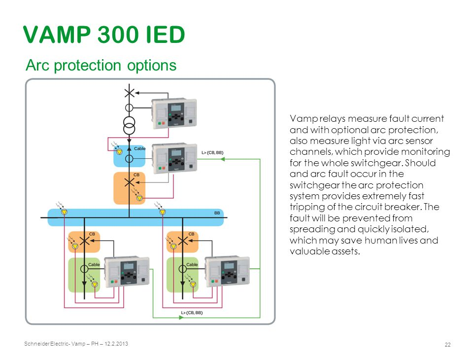 VAMP 300 IED Arc protection options