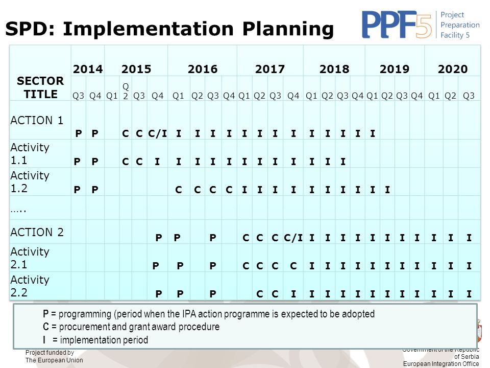 SPD: Implementation Planning