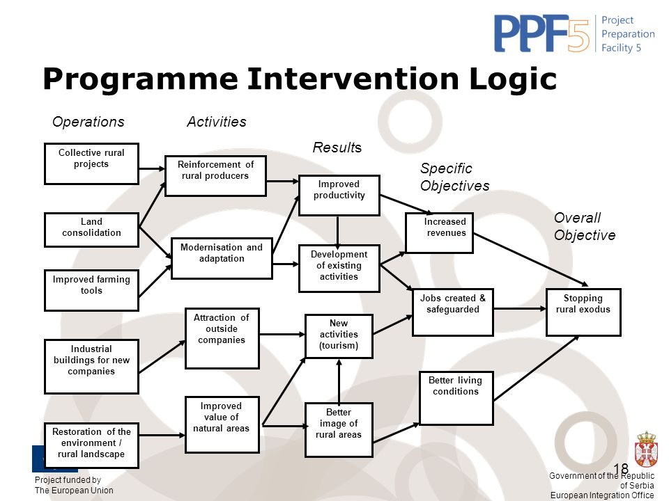 Programme Intervention Logic