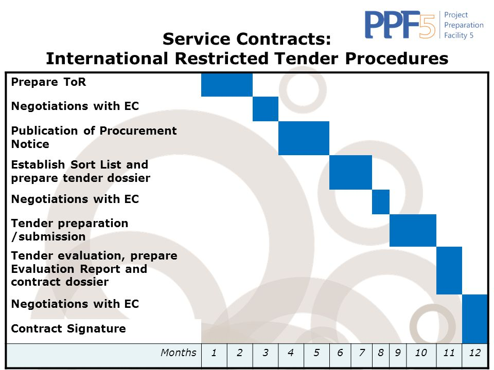 Service Contracts: International Restricted Tender Procedures