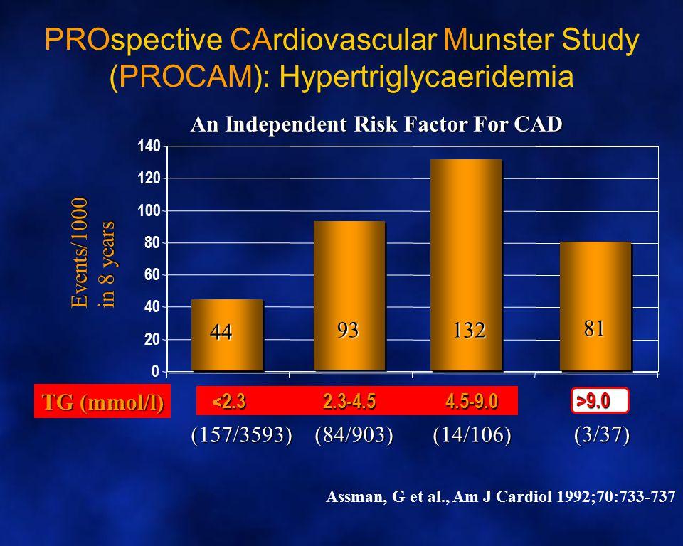 PROspective CArdiovascular Munster Study (PROCAM): Hypertriglycaeridemia