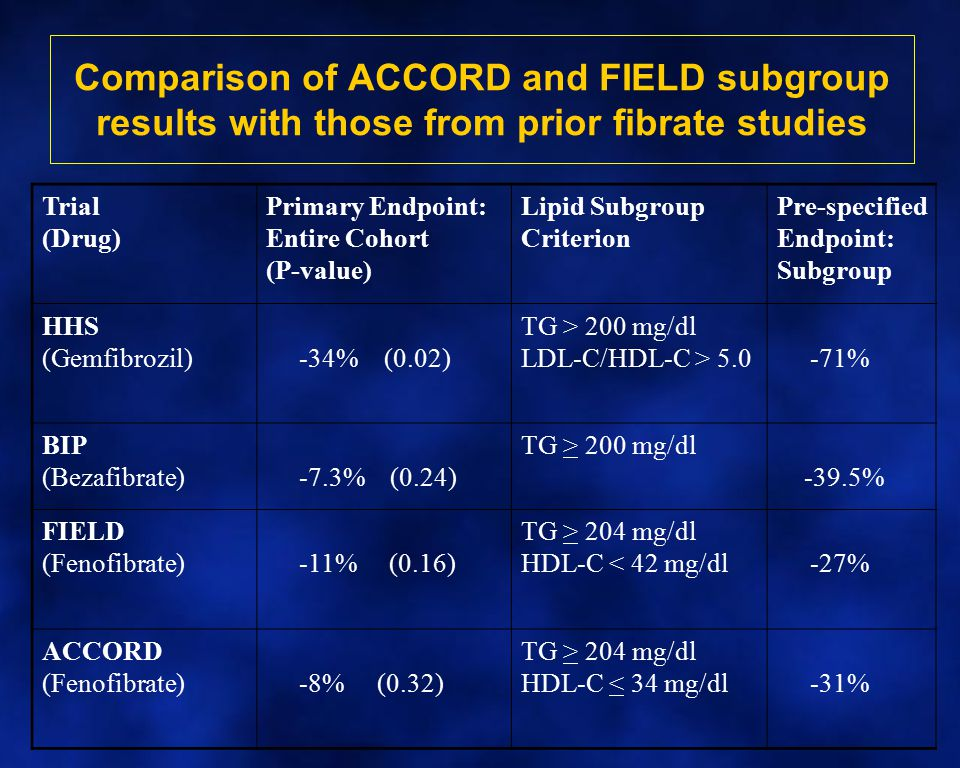 Comparison of ACCORD and FIELD subgroup results with those from prior fibrate studies