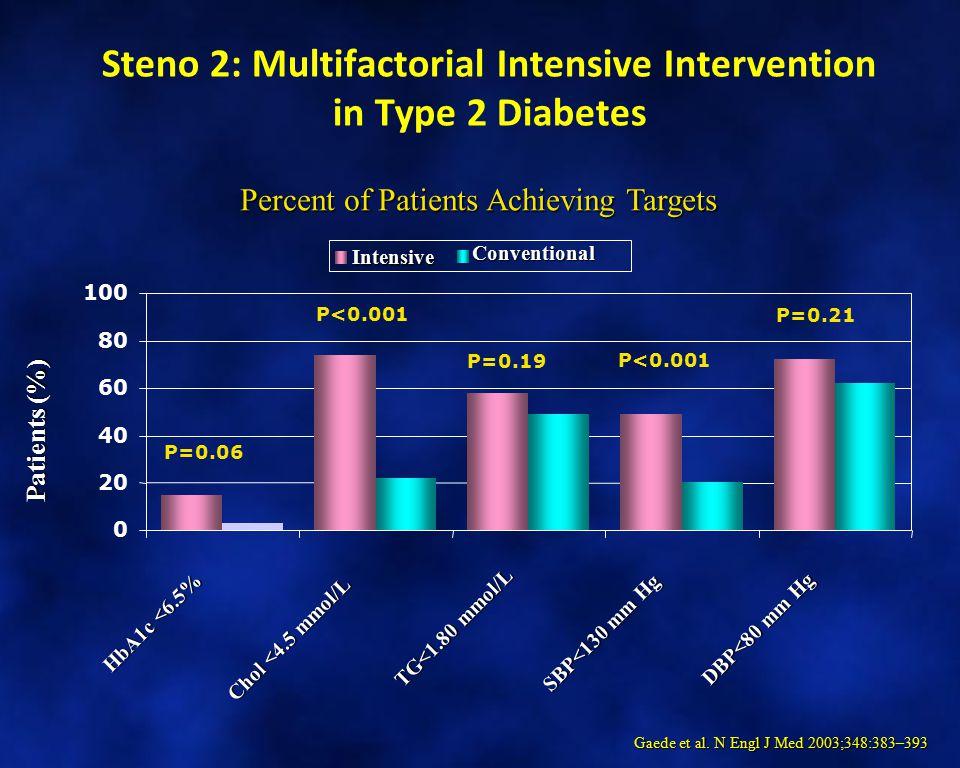 Steno 2: Multifactorial Intensive Intervention in Type 2 Diabetes