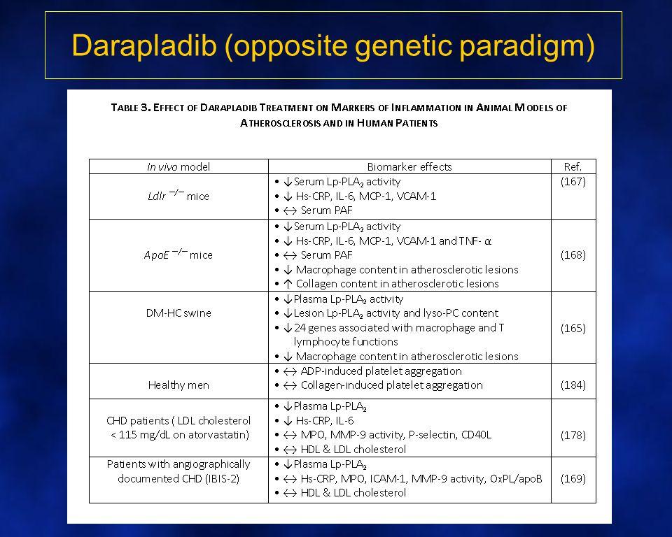 Darapladib (opposite genetic paradigm)