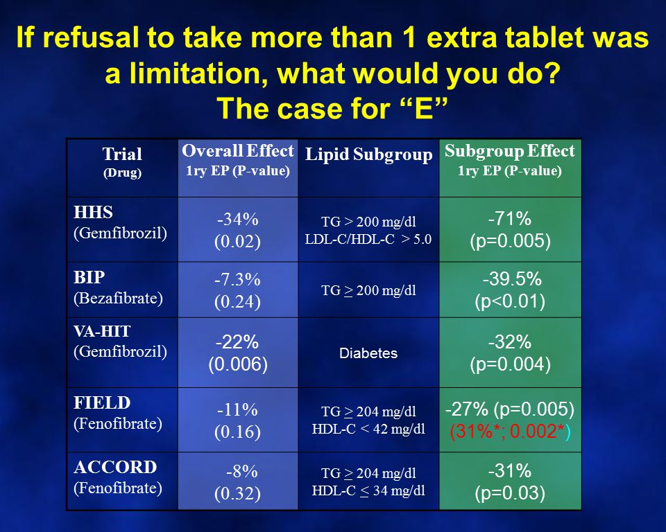 If refusal to take more than 1 extra tablet was a limitation, what would you do The case for E