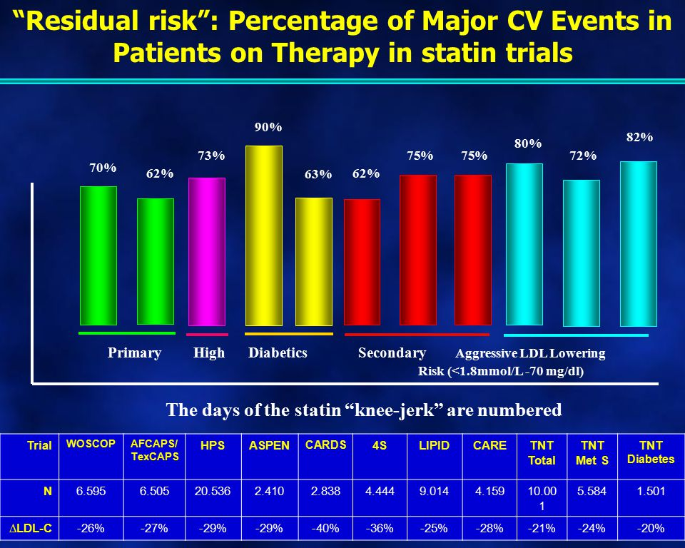 Residual risk : Percentage of Major CV Events in Patients on Therapy in statin trials