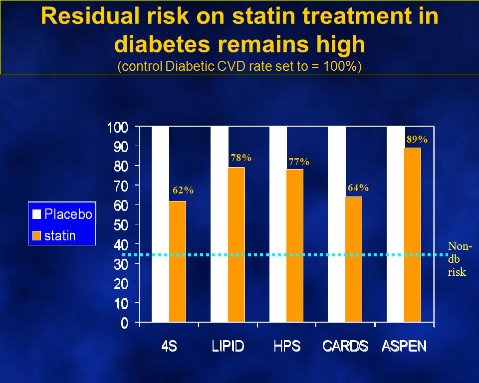 Residual risk on statin treatment in diabetes remains high (control Diabetic CVD rate set to = 100%)