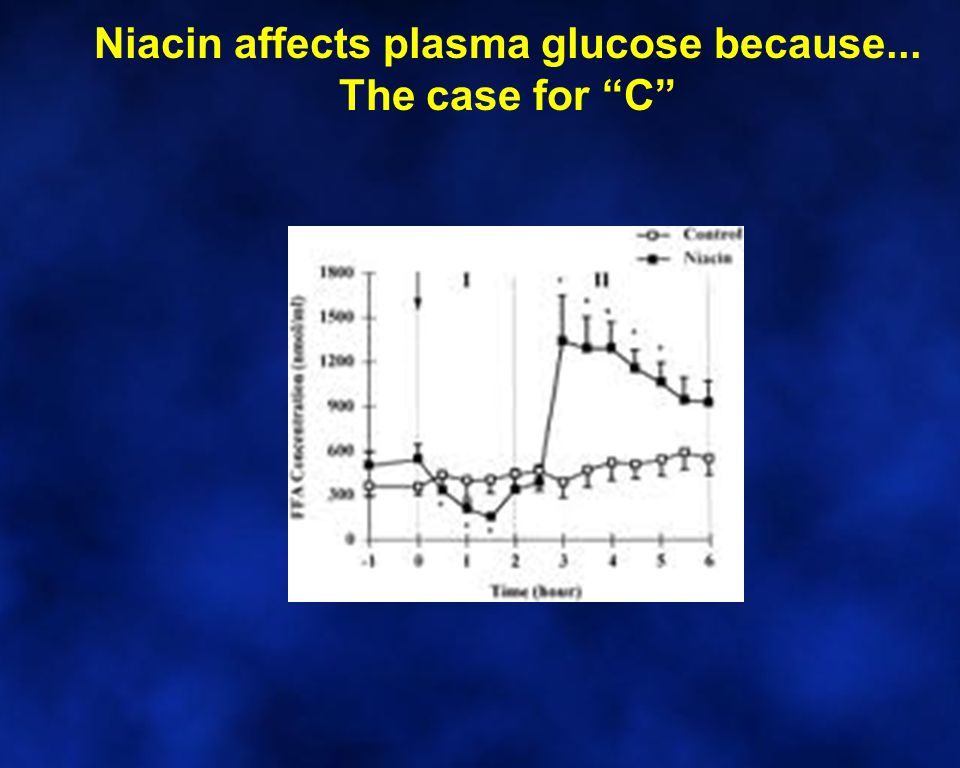 Niacin affects plasma glucose because... The case for C