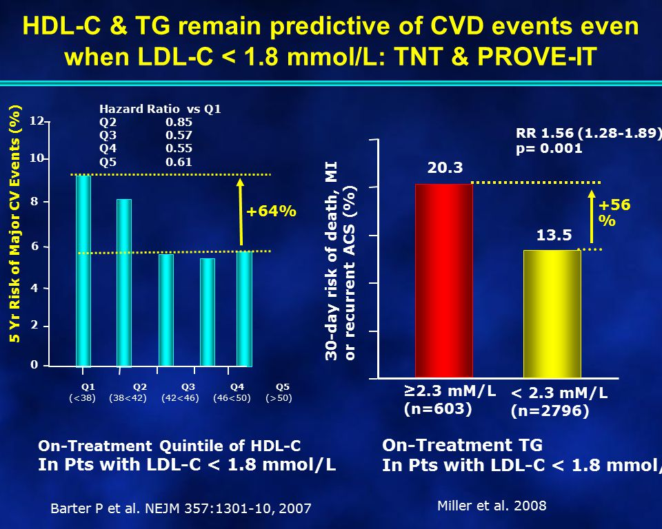 HDL-C & TG remain predictive of CVD events even when LDL-C < 1