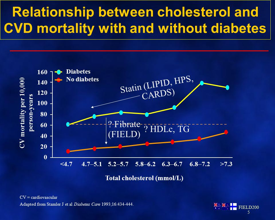 CV mortality per 10,000 person-years Total cholesterol (mmol/L)