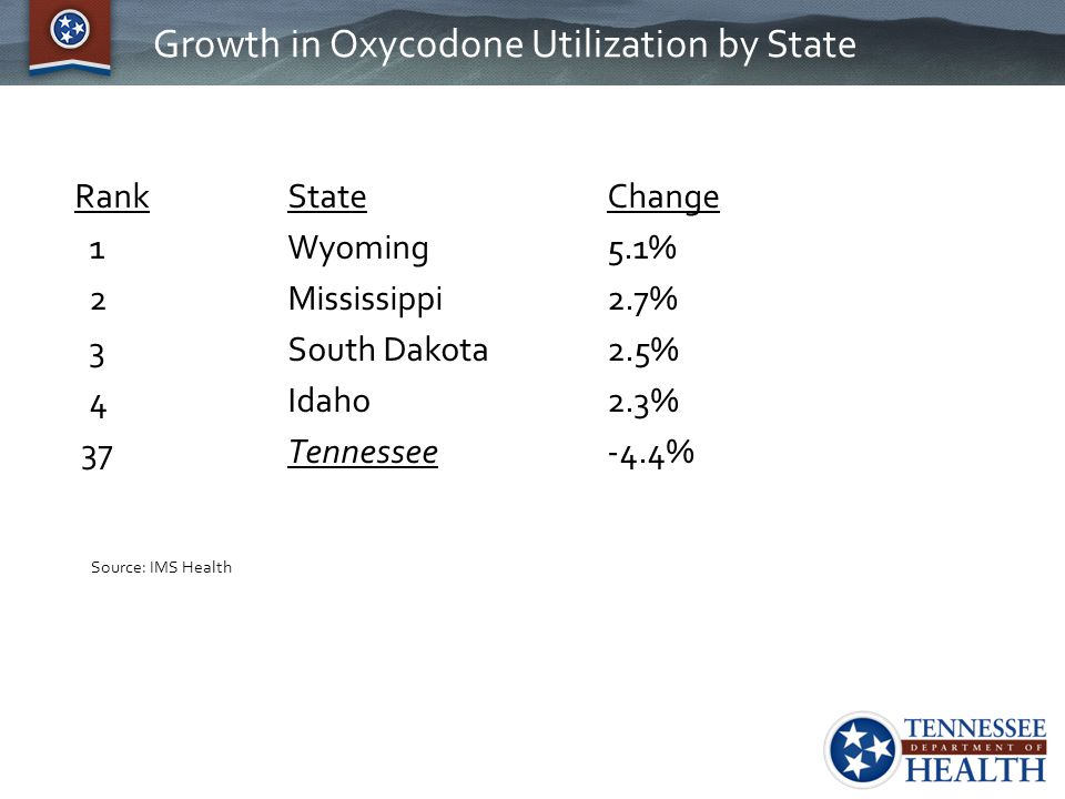 Growth in Oxycodone Utilization by State