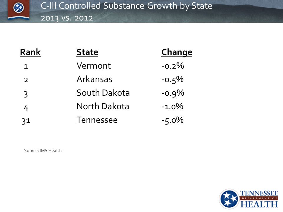 C-III Controlled Substance Growth by State 2013 vs. 2012