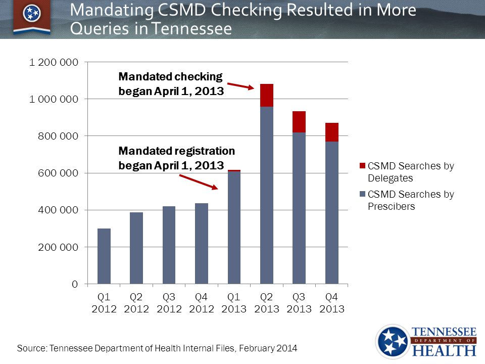 Mandating CSMD Checking Resulted in More Queries in Tennessee
