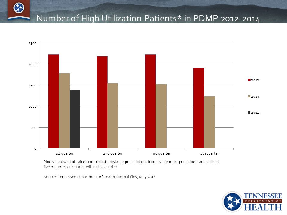 Number of High Utilization Patients* in PDMP 2012-2014