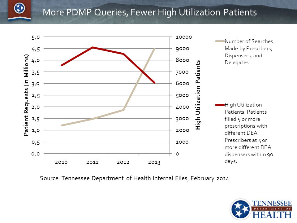 More PDMP Queries, Fewer High Utilization Patients