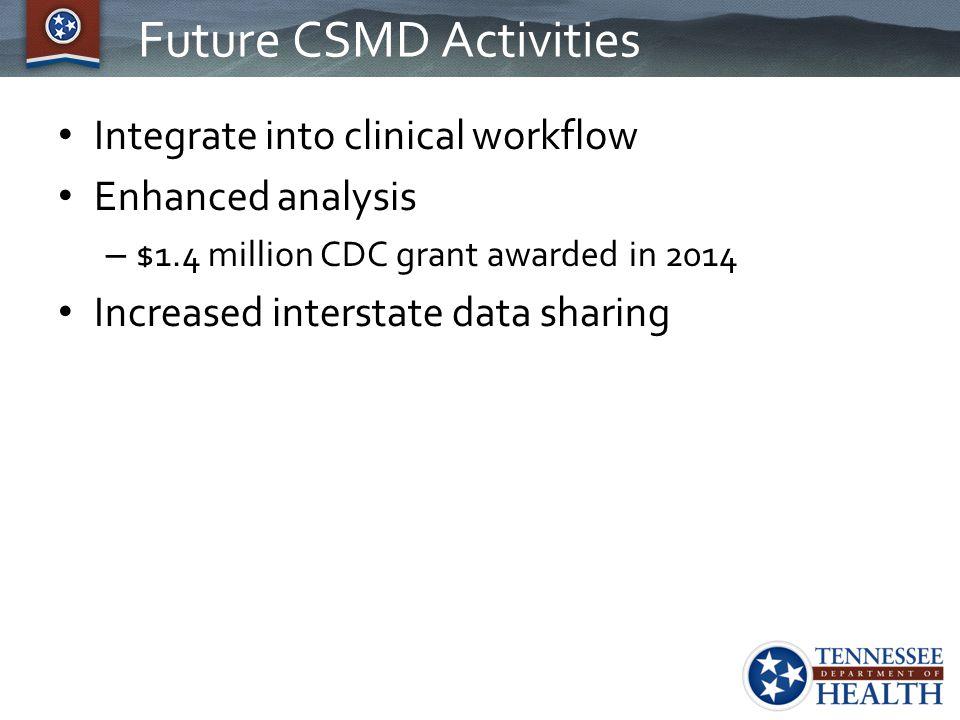 Future CSMD Activities