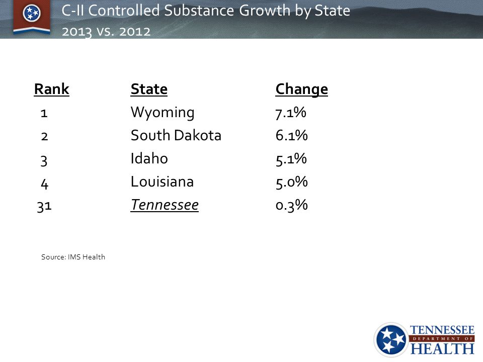 C-II Controlled Substance Growth by State 2013 vs. 2012