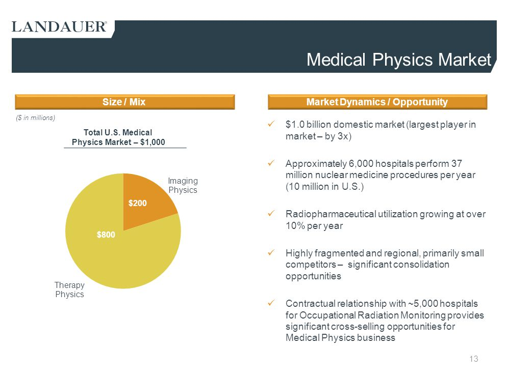 Medical Physics Market