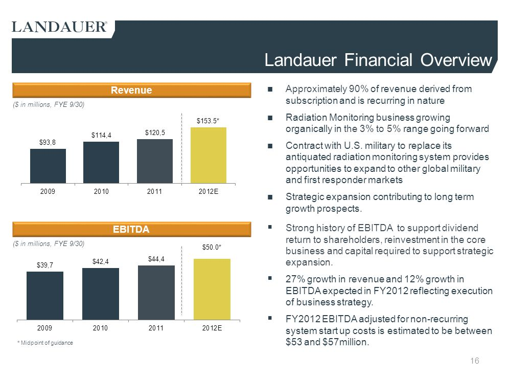 Landauer Financial Overview