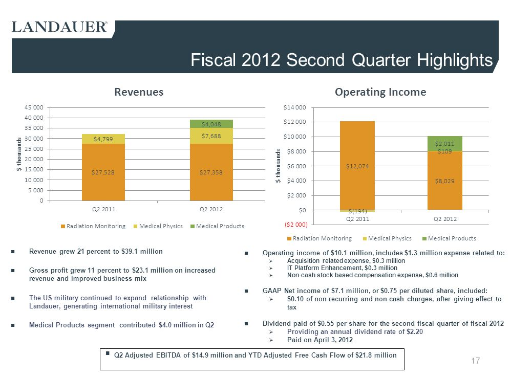 Fiscal 2012 Second Quarter Highlights
