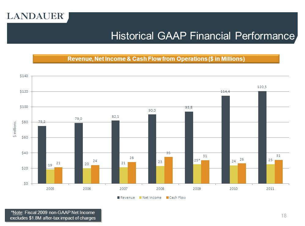 Historical GAAP Financial Performance