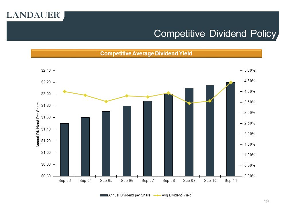 Competitive Dividend Policy