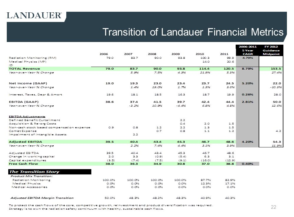 Transition of Landauer Financial Metrics
