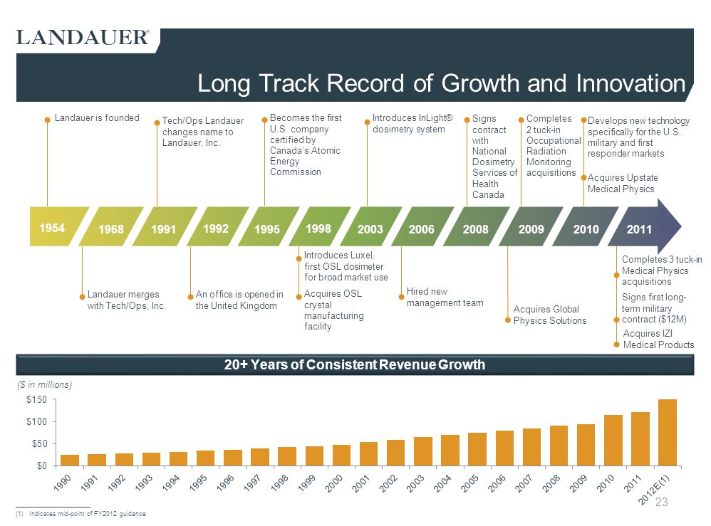 Long Track Record of Growth and Innovation