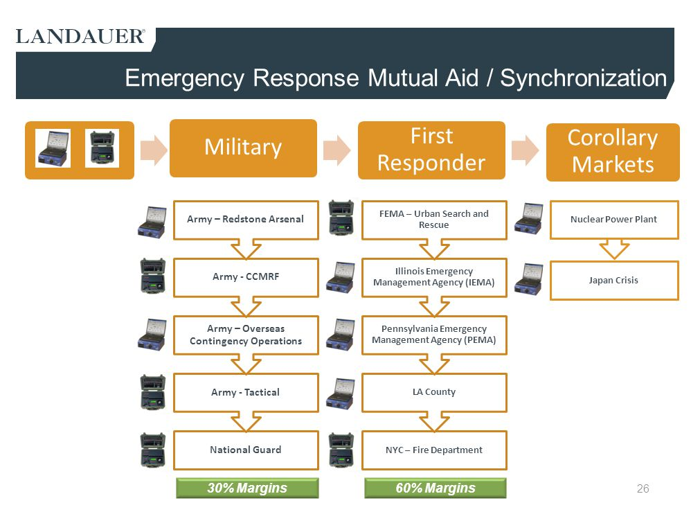 Emergency Response Mutual Aid / Synchronization