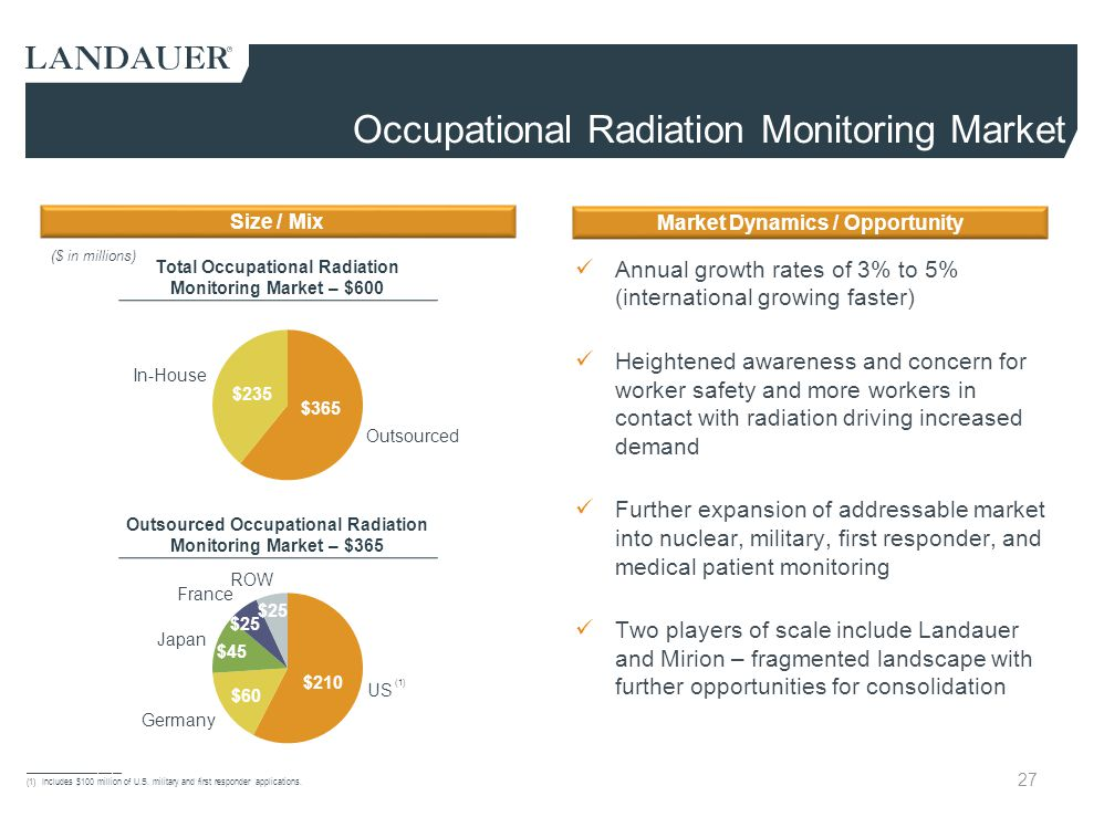 Occupational Radiation Monitoring Market