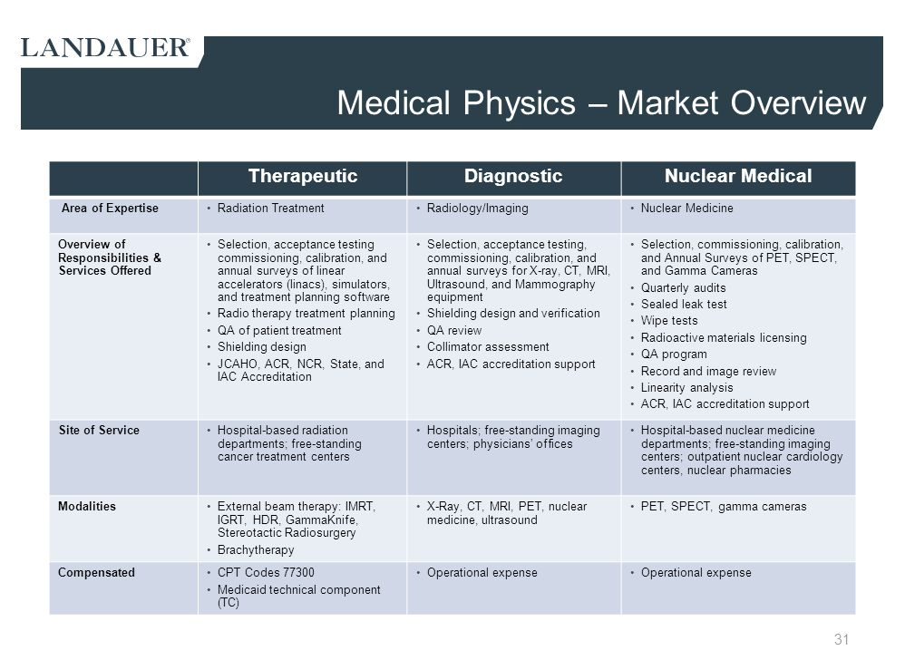 Medical Physics – Market Overview
